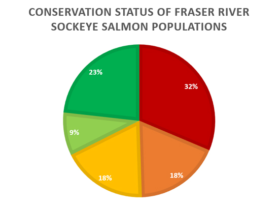 Conservation Status of Fraser River Sockeye